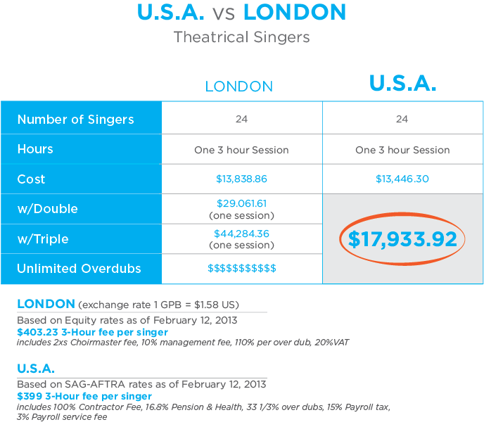 London versus USA